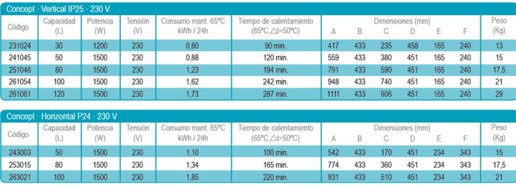 Thermor termo el ctrico concept 50 vertical 50 l 1500 w - Termos electricos de 50 litros precios ...
