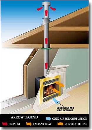 Mhsc chimeneas a gas - Como funciona una chimenea de lena ...