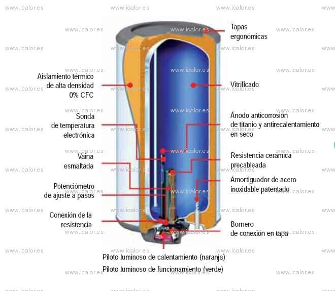 Thermor blindado gzt 500 termo electrico agua caliente - Termo de agua electrico ...